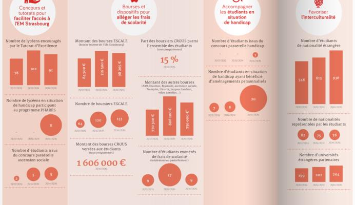 Parcours RSO : 3 valeurs de L'ECOLE DE MANAGEMENT STRASBOURG