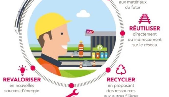SNCF œuvre pour l'économie circulaire